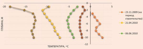 Изменение температуры грунтов приустьевой зоны скважины с системой «ВЕТ» куста №1 Ванкорского месторождения