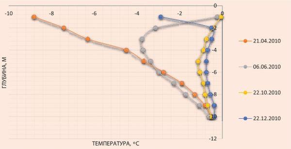 Повышение температуры грунтов приустьевой зоны скважин без применения систем замораживания грунтов