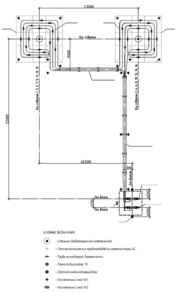 Схема расположения систем «ВЕТ» на кустовой площадке