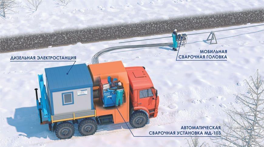 Использование автоматической сварочной установки СПУ-89М для сварки труб метанолопровода