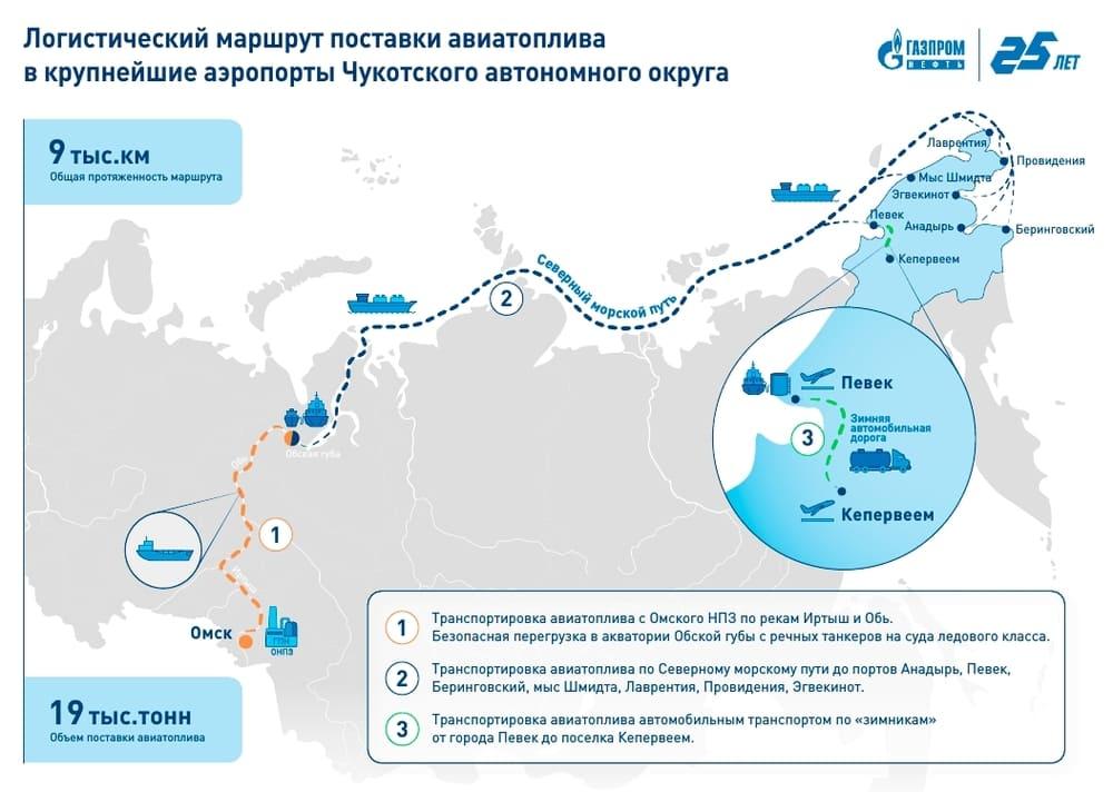 Логистический маршрут поставки авиатоплива в крупнейшие аэропорты Чукотского автономного округа