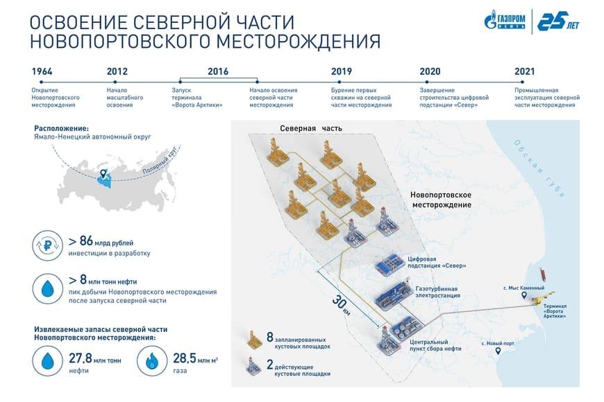 Освоение северной части Новопортовского месторождения