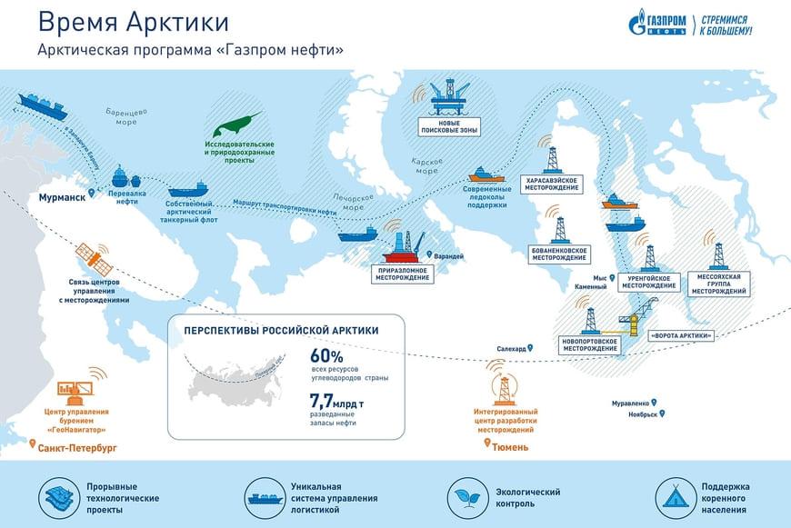Арктическая программа «Газпром нефти» Время Арктики
