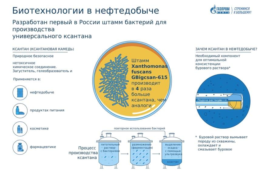Биотехнологии в нефтедобыче
