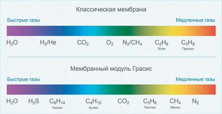 Скорость проникновения газов через традиционную мембрану и мембрану «Грасис»