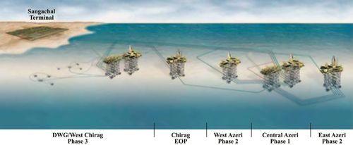 Схема обустройства месторождения Азери-Чираг на Южном Каспии