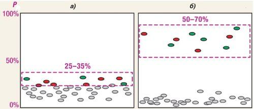 Вероятность (P) успешного бурения скважин в зависимости от учета результатов ЭМ зондирования