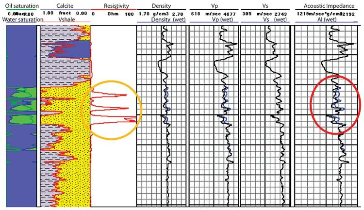 Пример совместного анализа каротажных данных на нефтяном месторождении
