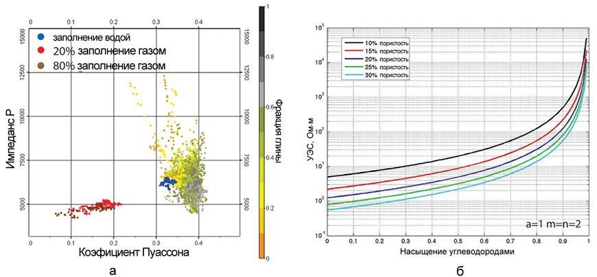 Чувствительность электромагнитной и сейсморазведки к степени насыщения резервуара газом