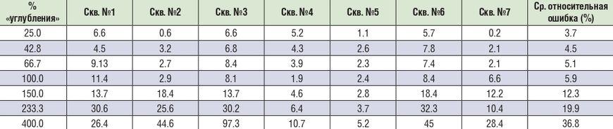 Точность экстраполяции коэффициента пористости на глубину в 7 скважинах по данным ЭМ зондирований на нефтяном поле в Сульц-су-Форе, Франция