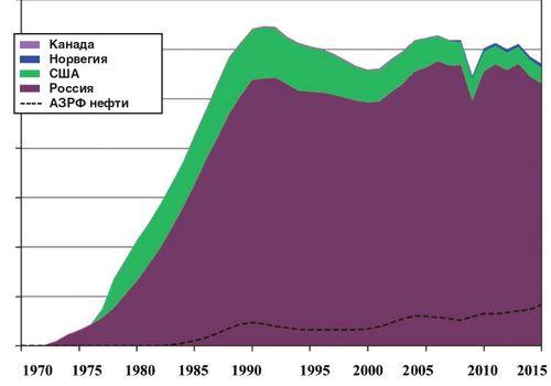 Добыча углеводородов в Арктике