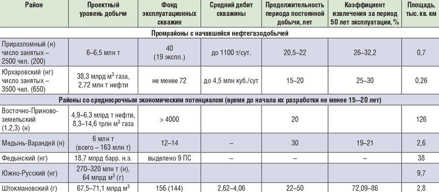 Характеристики новых нефтегазовых промышленных районов на шельфе российской Арктики