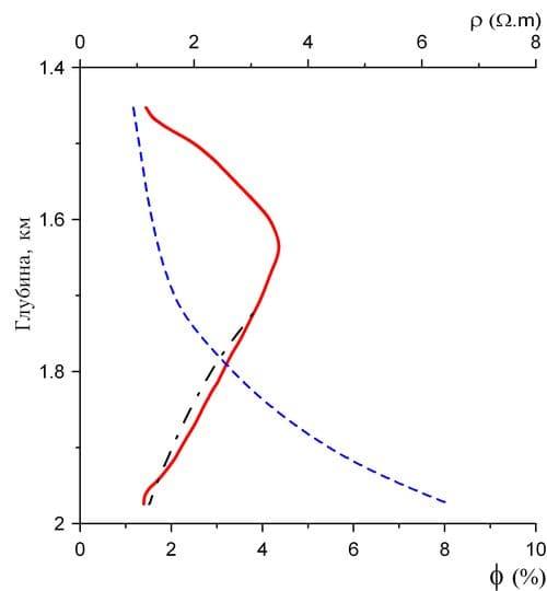 График прогнозных значений коэффициента пористости ϕ (штрих-пунктирная линия) для скважины GPK1 при экстраполяции с верхней на нижнюю половину длины профиля по данным УЭС в пункте МТ-9 (голубая штриховая линия). Сплошная красная линия – исходный график сглаженного коэффициента пористости