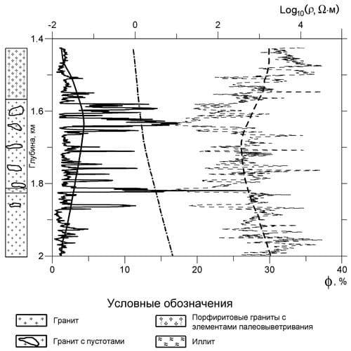 Данные для скважины GPK1
