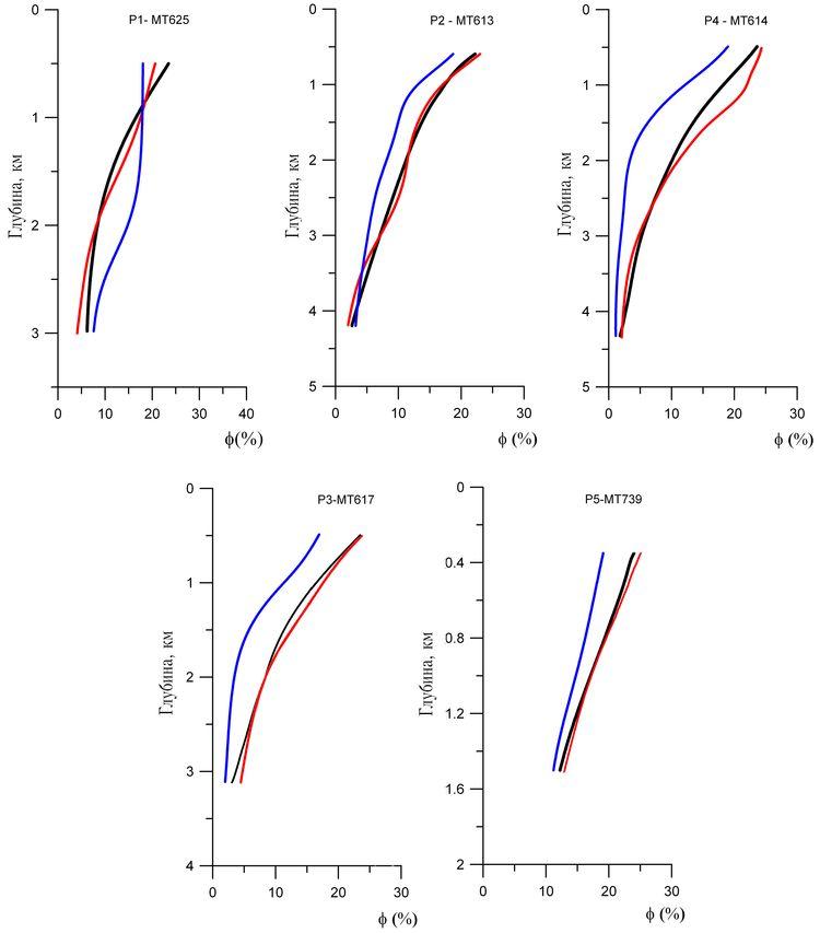 Тестирование точности прогноза кривых пористости в межскважинном пространстве по данным ЭМ зондирований. Черным цветом выделены исходные сглаженные кривые, синим цветом – прогнозные кривые по сейсмическим атрибутам, красным цветом – прогнозные кривые по УЭС