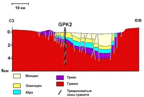 Геологический разрез Верхне-Рейнского грабена