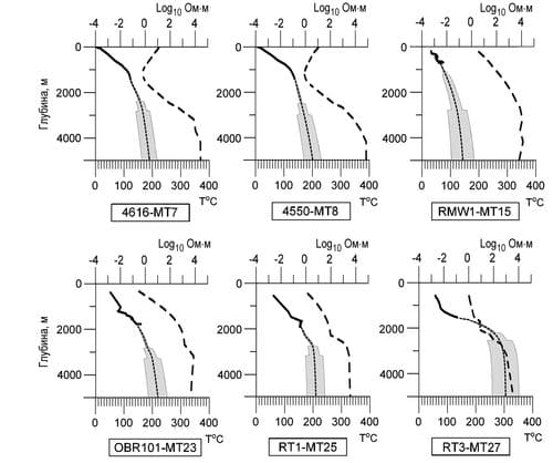 Прогноз температуры на глубину 5 км по технологии электромагнитного геотермометра