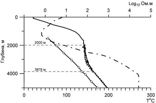Результаты моделирования прогноза температуры в режиме FWD по технологии электромагнитного геотермометра