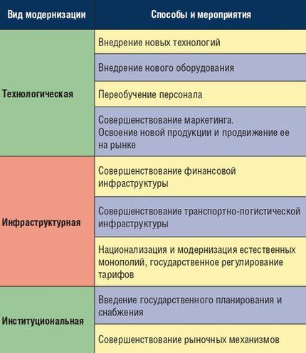 Виды, способы и мероприятия модернизации экономики России