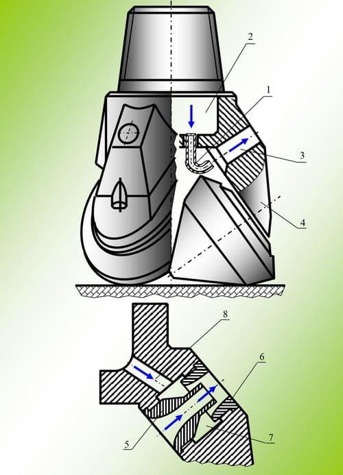 Трехшарошечное буровое долото, оснащенное эжекционной насадкой: 1 – изогнутый патрубок; 2 – полость ниппеля; 3 – канал; 4 – лапа долота; 5, 6 – втулки; 7 – эжектирующий канал; 8 – отверстие