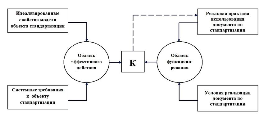 Структура эффективности действия документа по стандартизации