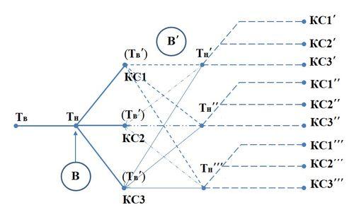 Структура трансляции нормативных требований с верхнего уровня иерархии системы на нижние