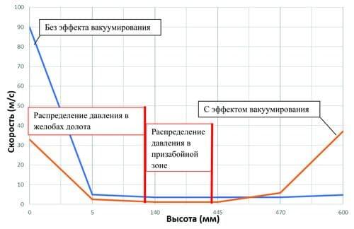 График изменения скорости потока буровой жидкости от высоты