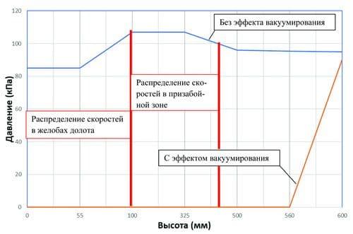 График изменения абсолютного давления от высоты