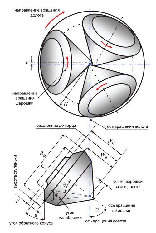 Схема расчета калибрующих диаметров шарошечного долота