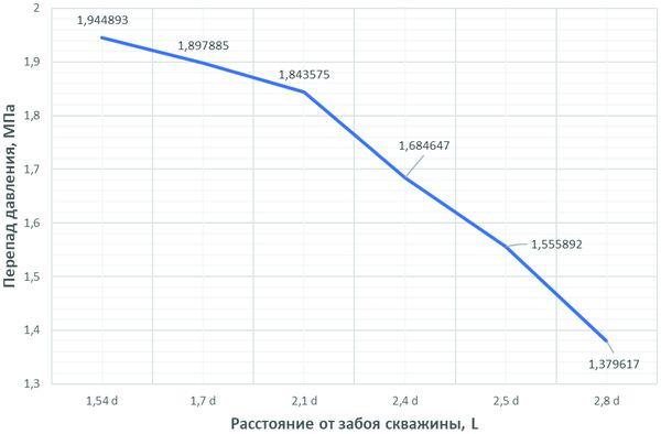 График изменения перепада давления от положения эжекционной насадки наилучшей эффективности работы бурового калибрующего эжекционного агрегата. Такое положение по высоте соответствует величине параметра .