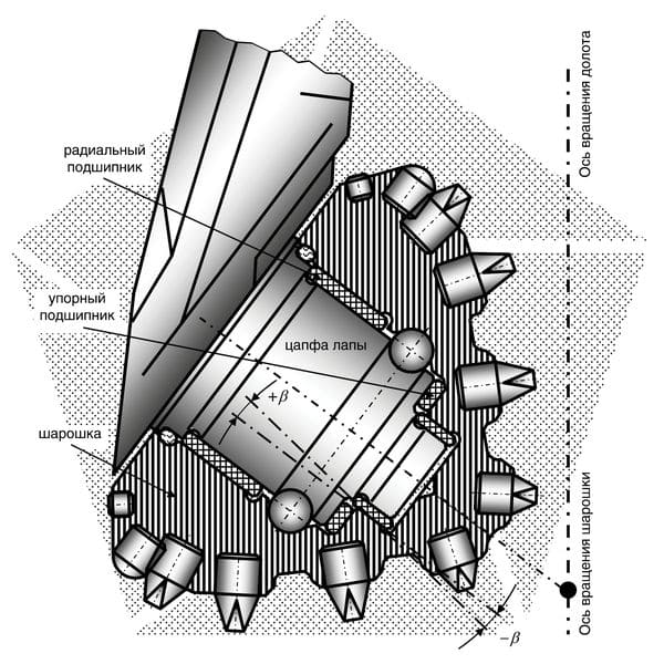 Рис. 1. Принципиальная схема перекоса на угол оси шарошки
