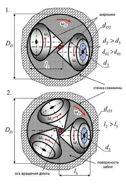 Сравнение конструкций двух- и трёхшарошечного бурового долота