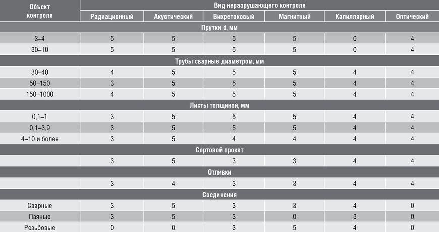 Оценка выявляемости дефектов типа нарушения сплошности различными видами НК