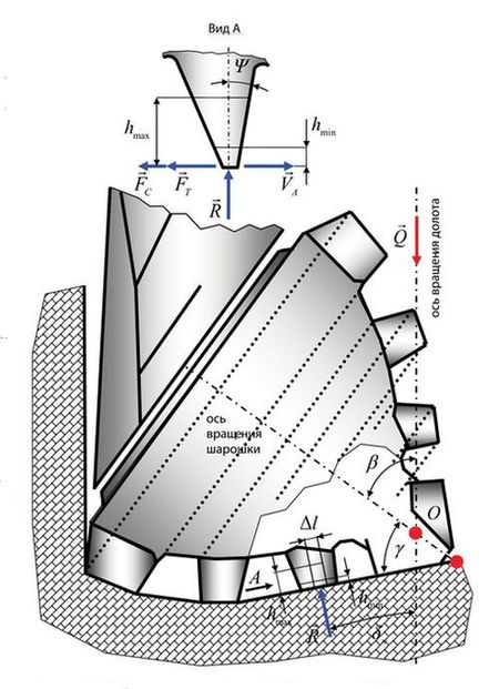 Принципиальная схема взаимодействия зубьев вооружения с поверхностью забоя