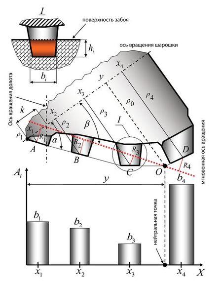 Рис. 2. Расчетная схема для определения положения мгновенной оси вращения шарошки