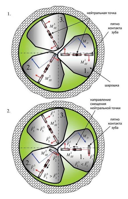 Принципиальная схема распределения крутящего момента по шарошкам и его влияния на положения нейтральной точки, каждой из шарошек