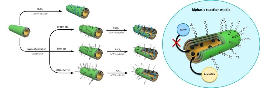 Ученые Губкинского университета разработали инновационные катализаторы на основе природных нанотрубок