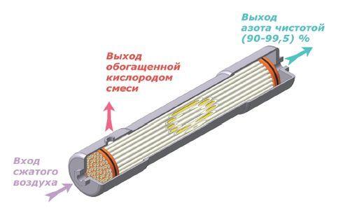 Схема работы мембранного модуля