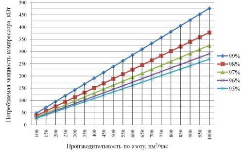 График зависимости потребляемой компрессором мощности от производительности установки
