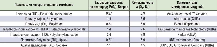 Материалы и изготовители половолоконных мембранных модулей