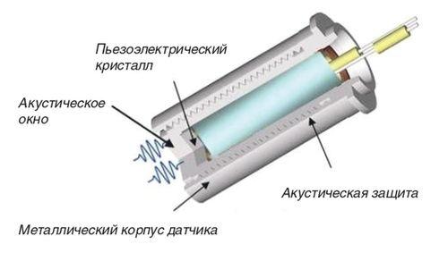 Классическая конструкция сенсора