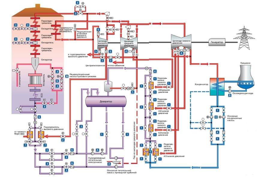 Тепловая схема паротурбинной электростанции