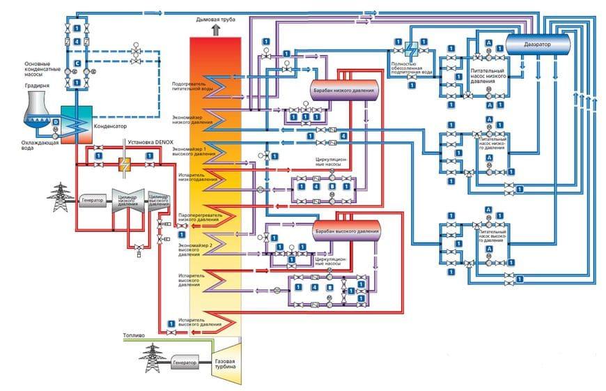 Тепловая схема парогазовой электростанции