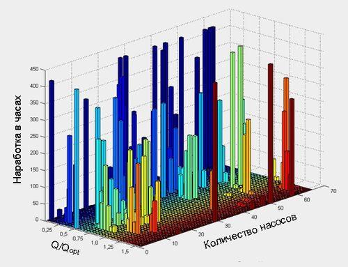 Данные по загрузке центробежных насосов (проект ReMain)