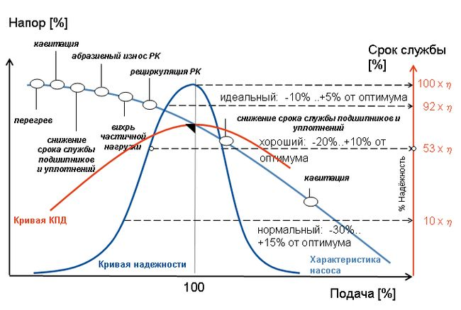 Влияние режима работы на стоимость жизненного цикла насоса