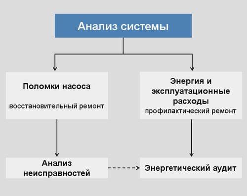 Принципиальная схема анализа затрат