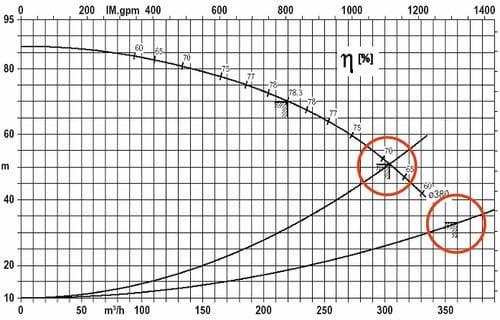 Характеристика работы насоса Eta-R 125-500 в составе прокатного стана