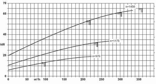 Потребляемая мощность насоса Eta-R 125-500 в составе прокатного стана на различных частотах вращения