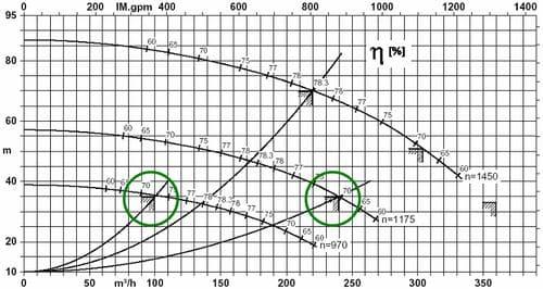 Характеристика работы насоса Eta-R 125-500 в составе прокатного стана с регулированием частоты вращения