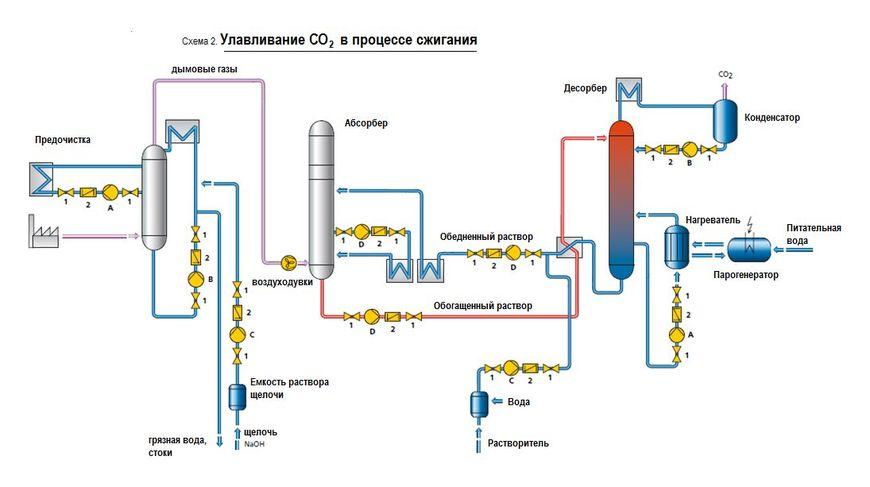 Улавливание СО2 в процессе сжигания